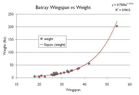 Bat ray weight and length for Fish weight by length chart
