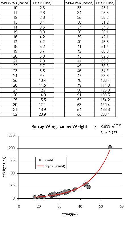 Bat.Ray_Table_Chart_2